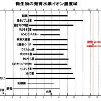 微生物の発育水素イオン濃度域