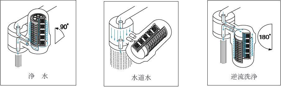 浄水器ARKIREIminiメカニズム